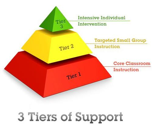 3 Tiers of Support: Tier 1 Core Classroom Instruction Tier 2 Targeted Small Group Instruction Tier 3 Intensive Individual Intervention